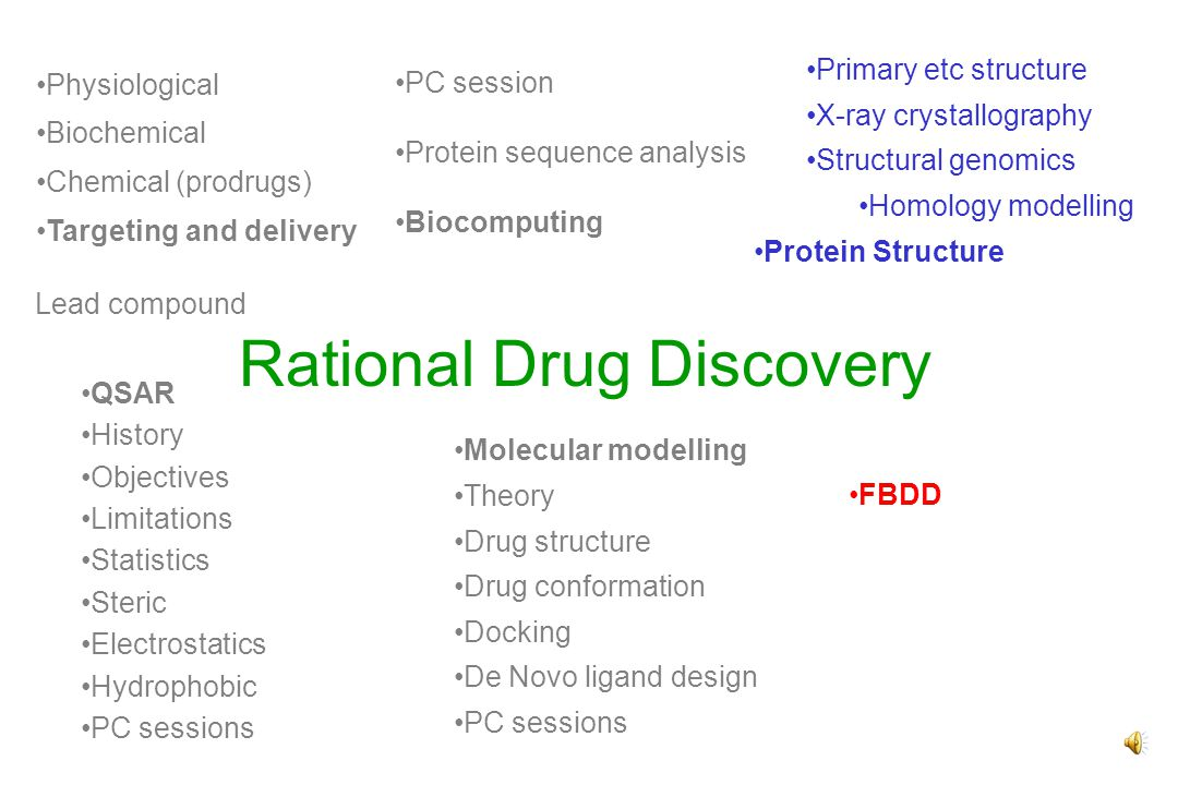 Rational Drug Discovery PC session Protein sequence analysis Biocomputing Primary etc structure X-ray crystallography Structural genomics Homology modelling Protein Structure QSAR History Objectives Limitations Statistics Steric Electrostatics Hydrophobic PC sessions Molecular modelling Theory Drug structure Drug conformation Docking De Novo ligand design PC sessions FBDD Lead compound Physiological Biochemical Chemical (prodrugs) Targeting and delivery