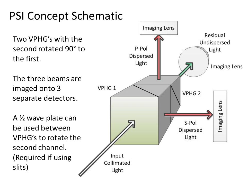 PSI Concept Schematic Two VPHG's with the second rotated 90° to the first.