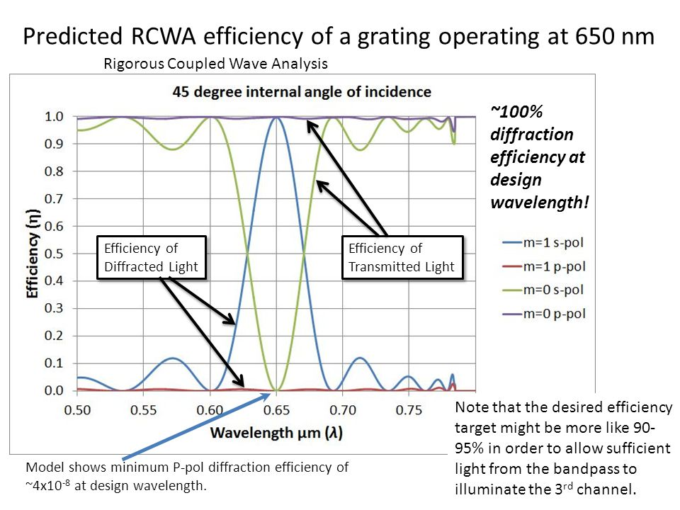 Predicted RCWA efficiency of a grating operating at 650 nm Efficiency of Diffracted Light Efficiency of Diffracted Light Efficiency of Transmitted Lig