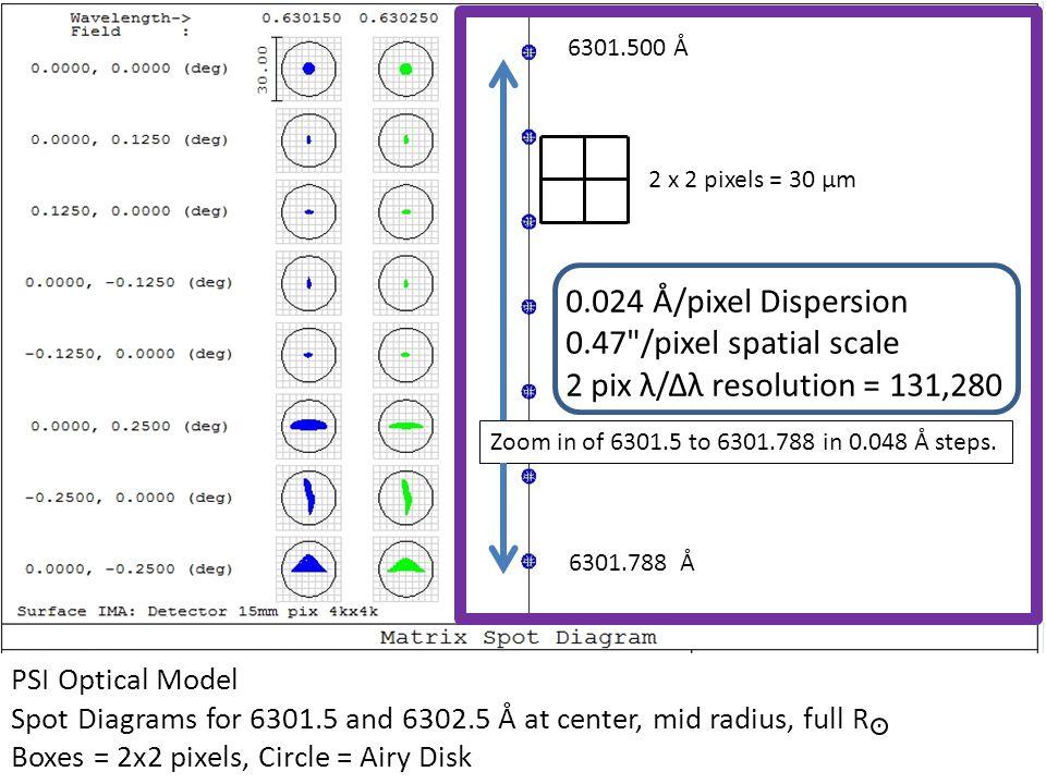 PSI Optical Model Spot Diagrams for 6301.5 and 6302.5 Å at center, mid radius, full R Boxes = 2x2 pixels, Circle = Airy Disk 6301.500 Å 6301.788 Å 0.0
