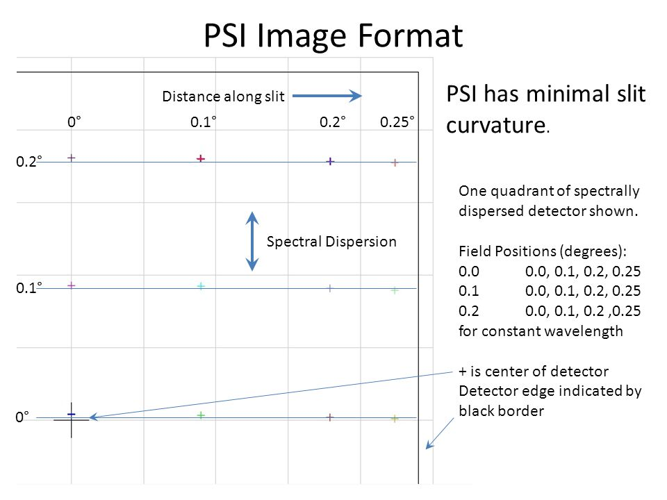 PSI Image Format PSI has minimal slit curvature. One quadrant of spectrally dispersed detector shown. Field Positions (degrees): 0.00.0, 0.1, 0.2, 0.2