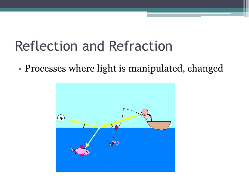 Reflection and Refraction Processes where light is manipulated, changed