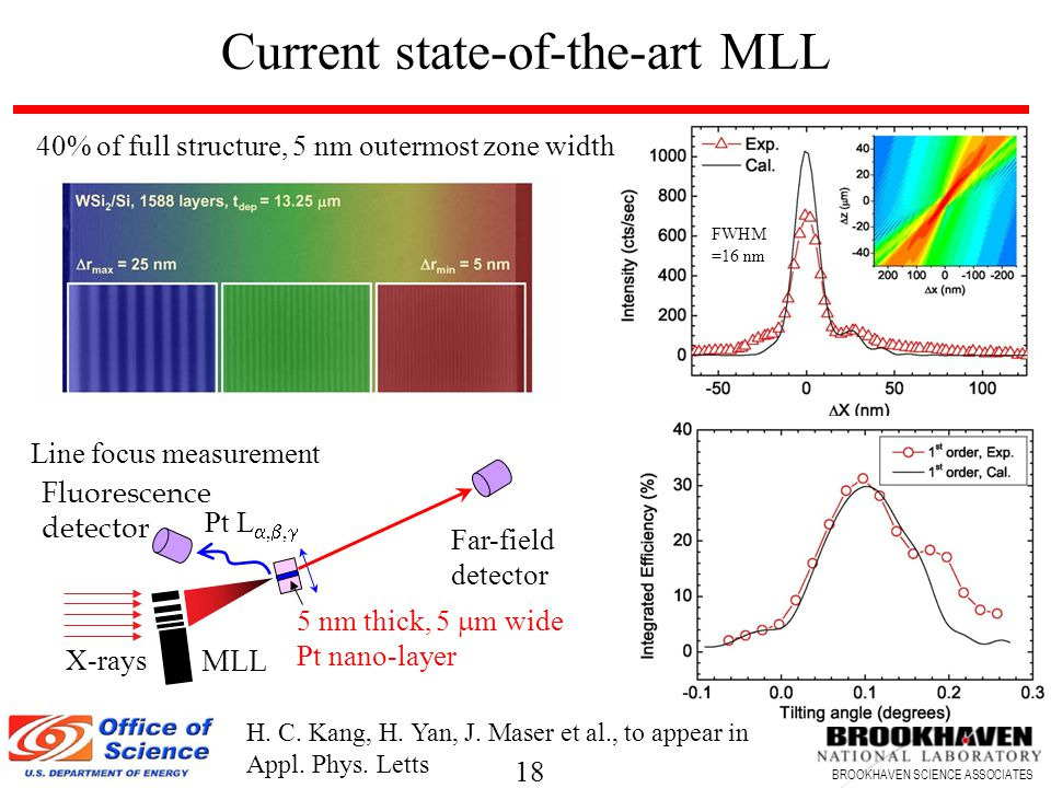 18 BROOKHAVEN SCIENCE ASSOCIATES Current state-of-the-art MLL 40% of full structure, 5 nm outermost zone width 5 nm thick, 5  m wide Pt nano-layer Pt L , ,  MLL Fluorescence detector X-rays Far-field detector Line focus measurement H.