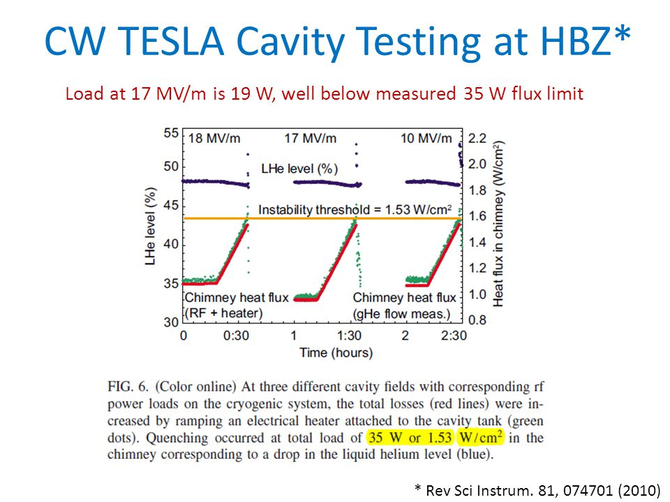 CW TESLA Cavity Testing at HBZ* * Rev Sci Instrum.