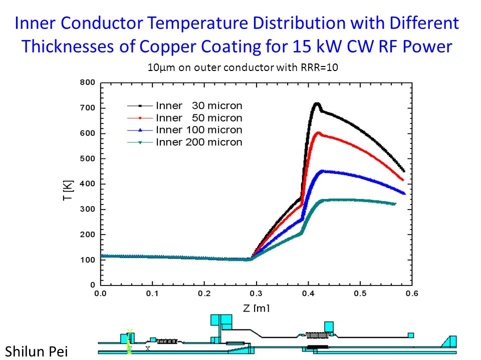 Inner Conductor Temperature Distribution with Different Thicknesses of Copper Coating for 15 kW CW RF Power 10µm on outer conductor with RRR=10 Shilun Pei