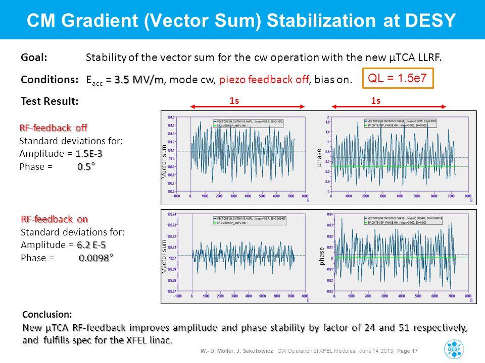 W.- D. Möller, J. Sekutowicz| CW Operation of XFEL Modules| June 14, 2013| Page 17 CM Gradient (Vector Sum) Stabilization at DESY RF-feedback off Stan