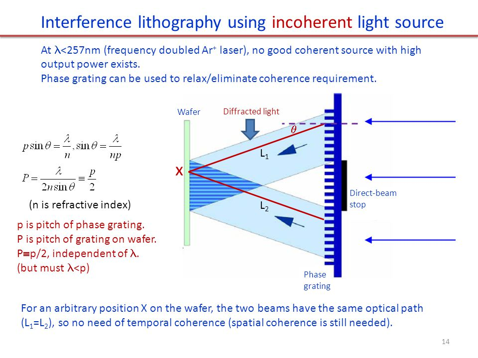 Interference lithography using incoherent light source At <257nm (frequency doubled Ar + laser), no good coherent source with high output power exists.