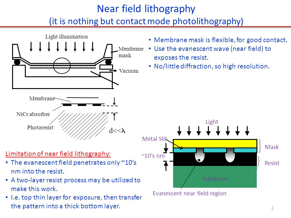Two photon absorption photolithography Photo-polymerization only occurs in small volumes corresponding to the focal spot of a laser beam where the intensity is high enough to produce absorption of two photons.