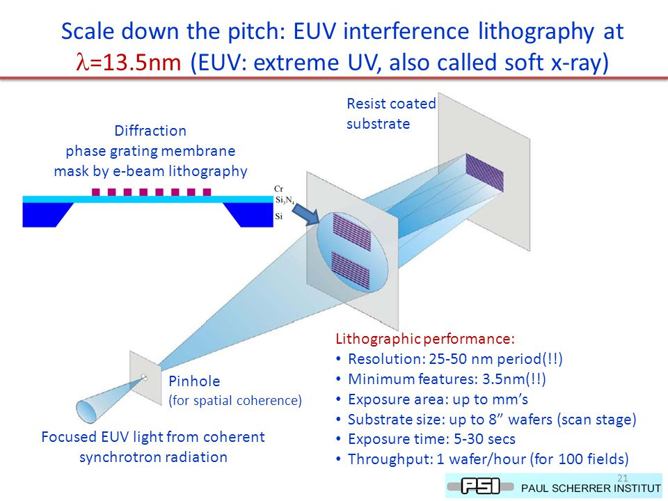Scale down the pitch: EUV interference lithography at =13.5nm (EUV: extreme UV, also called soft x-ray) Resist coated substrate Diffraction phase grating membrane mask by e-beam lithography Pinhole (for spatial coherence) Focused EUV light from coherent synchrotron radiation Lithographic performance: Resolution: 25-50 nm period(!!) Minimum features: 3.5nm(!!) Exposure area: up to mm's Substrate size: up to 8 wafers (scan stage) Exposure time: 5-30 secs Throughput: 1 wafer/hour (for 100 fields) 21