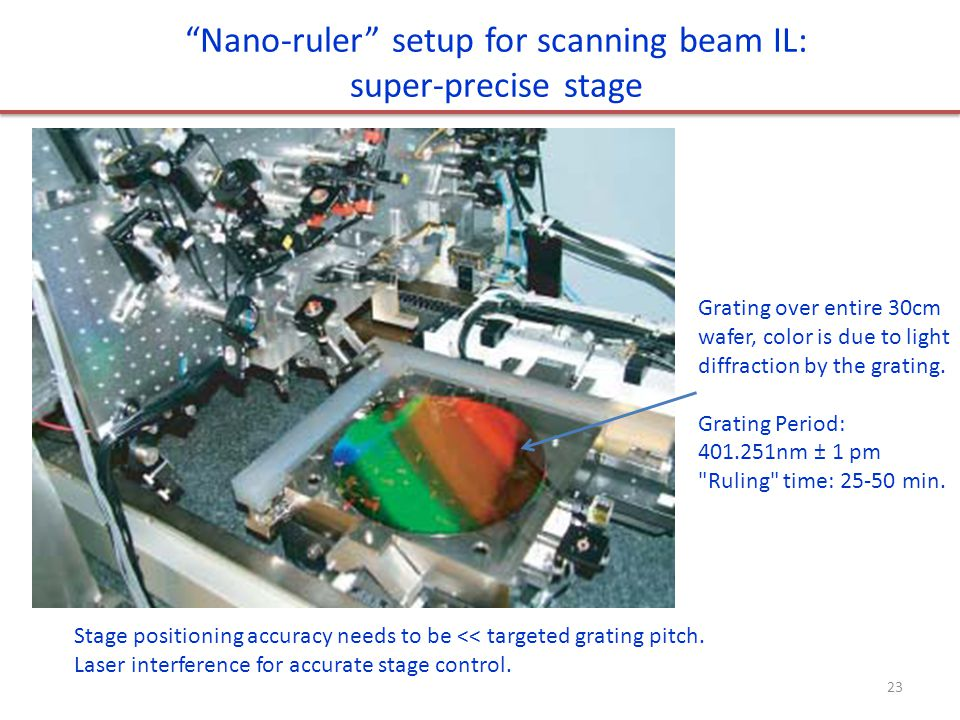 Nano-ruler setup for scanning beam IL: super-precise stage Stage positioning accuracy needs to be << targeted grating pitch.