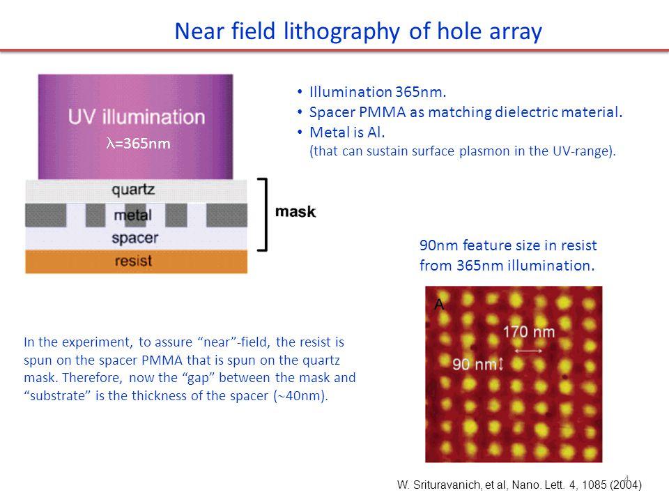 W. Srituravanich, et al, Nano. Lett. 4, 1085 (2004) Near field lithography of hole array =365nm 90nm feature size in resist from 365nm illumination. I