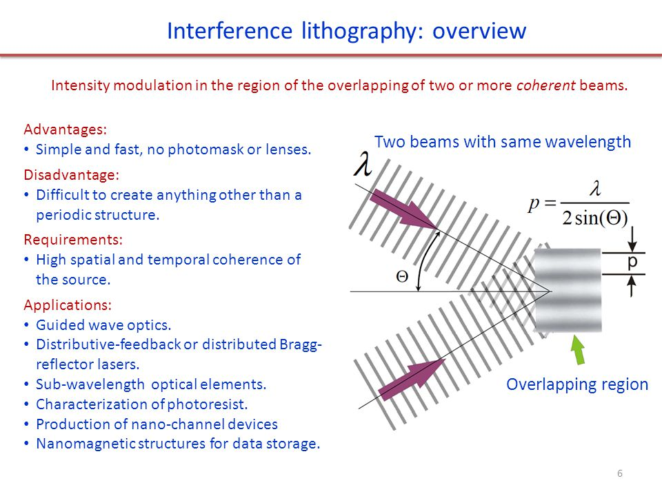 Two beams with same wavelength Overlapping region Interference lithography: overview Intensity modulation in the region of the overlapping of two or more coherent beams.