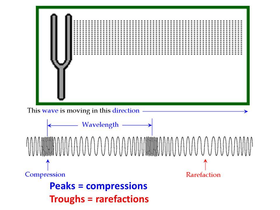 Peaks = compressions Troughs = rarefactions