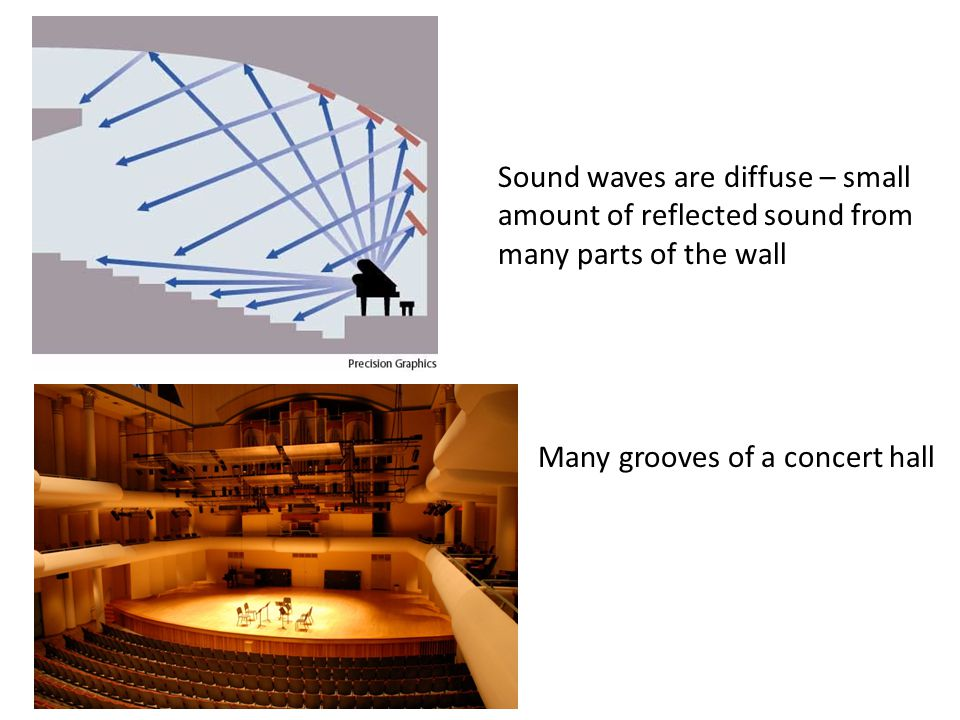 Sound waves are diffuse – small amount of reflected sound from many parts of the wall Many grooves of a concert hall
