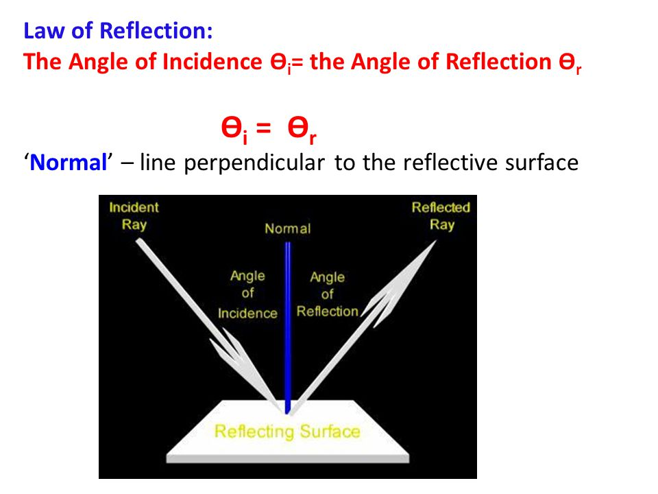 Law of Reflection: The Angle of Incidence ϴ i = the Angle of Reflection ϴ r ϴ i = ϴ r 'Normal' – line perpendicular to the reflective surface