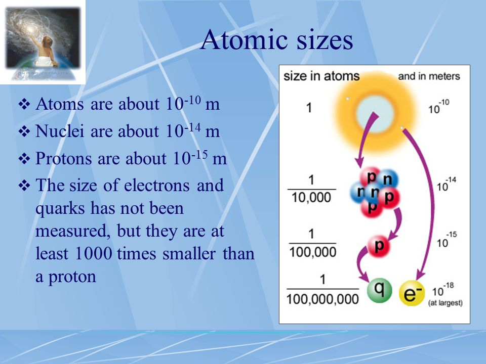 Atomic sizes  Atoms are about 10 -10 m  Nuclei are about 10 -14 m  Protons are about 10 -15 m  The size of electrons and quarks has not been measured, but they are at least 1000 times smaller than a proton