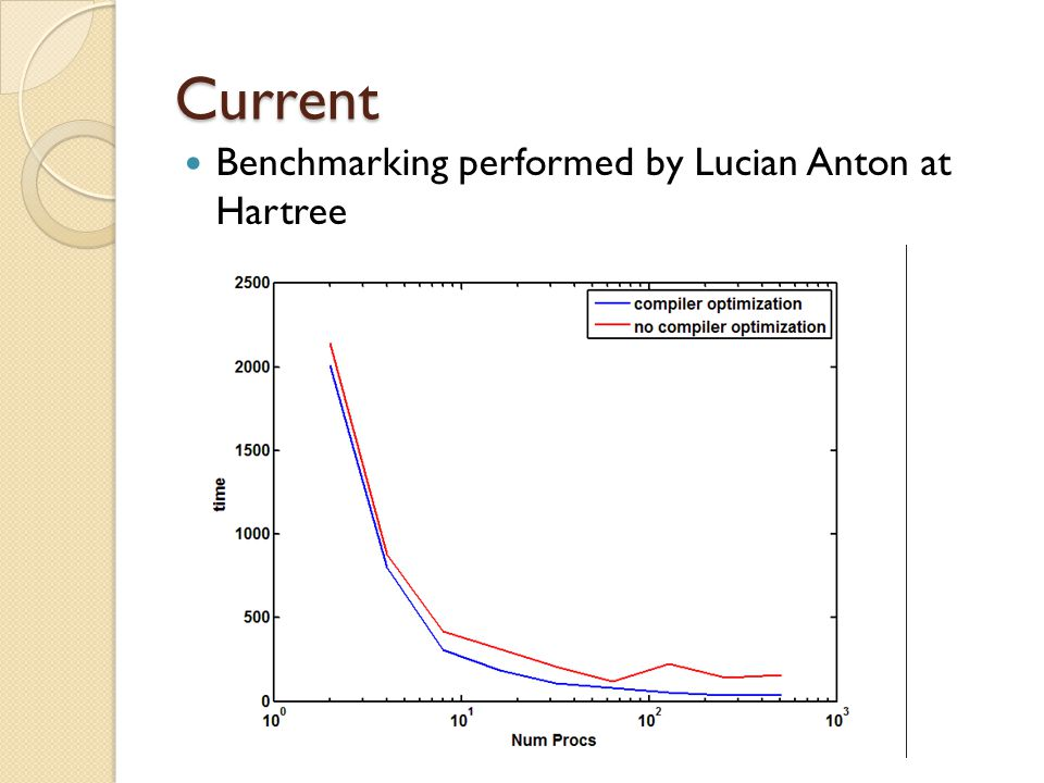 Current Benchmarking performed by Lucian Anton at Hartree