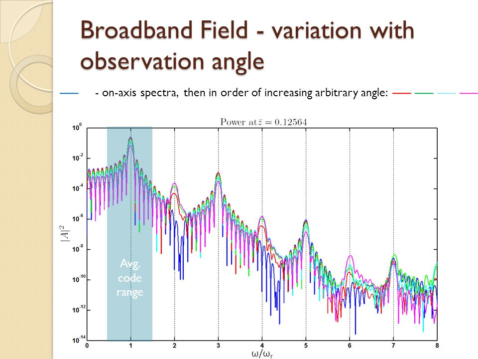 Broadband Field - variation with observation angle ω/ω r - on-axis spectra, then in order of increasing arbitrary angle: Avg.