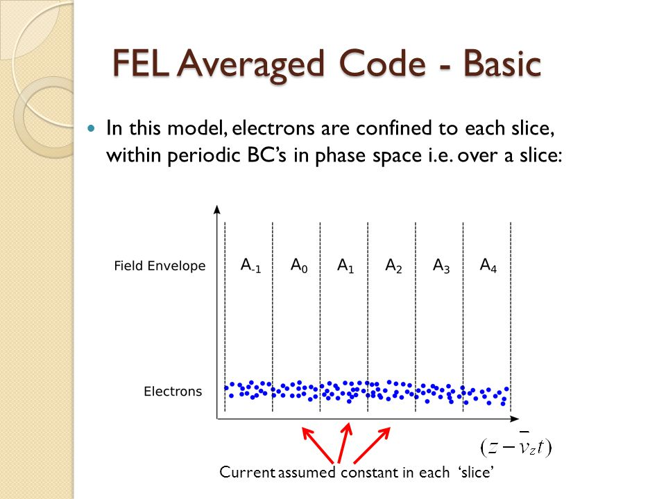 FEL Averaged Code - Basic In this model, electrons are confined to each slice, within periodic BC's in phase space i.e.