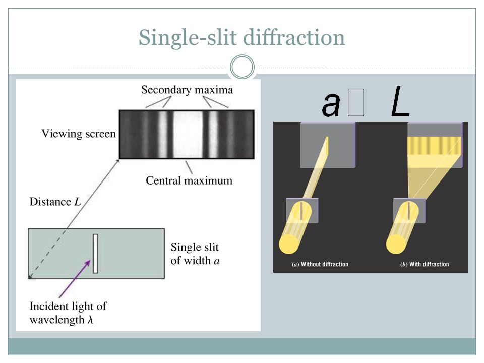 Single-slit diffraction