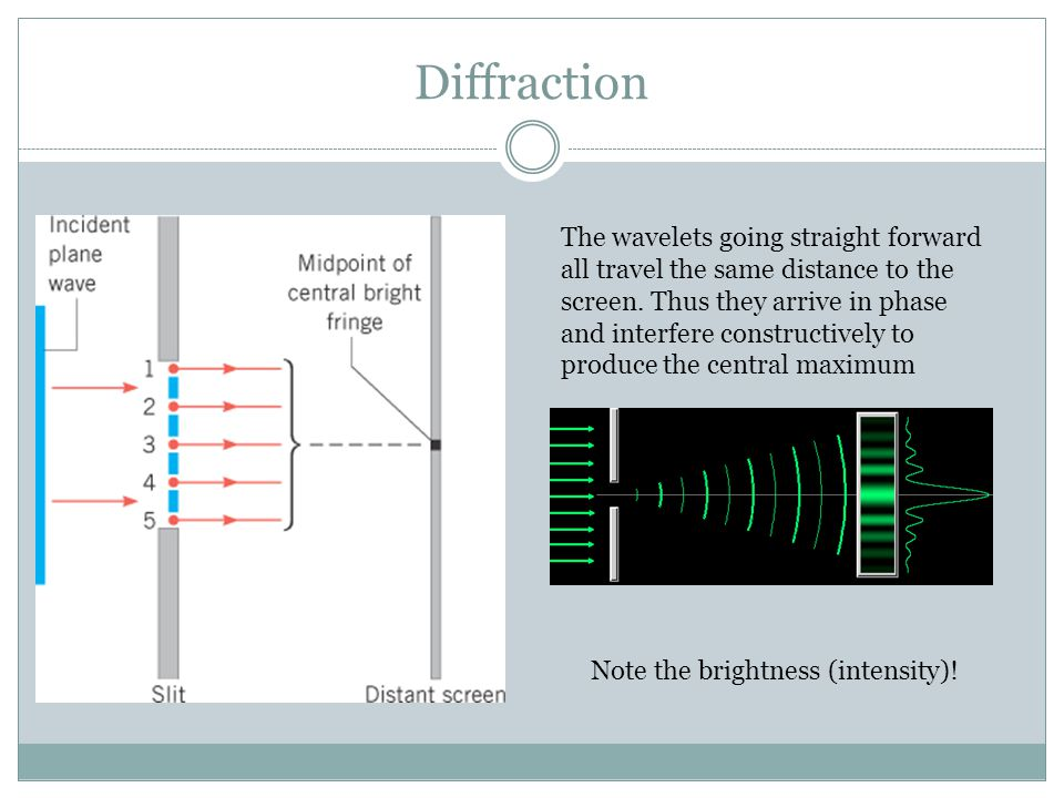 Diffraction The wavelets going straight forward all travel the same distance to the screen. Thus they arrive in phase and interfere constructively to