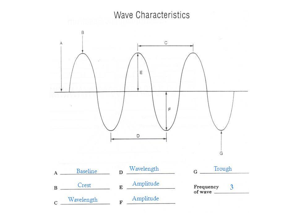 Baseline Crest Wavelength Amplitude WavelengthTrough 3