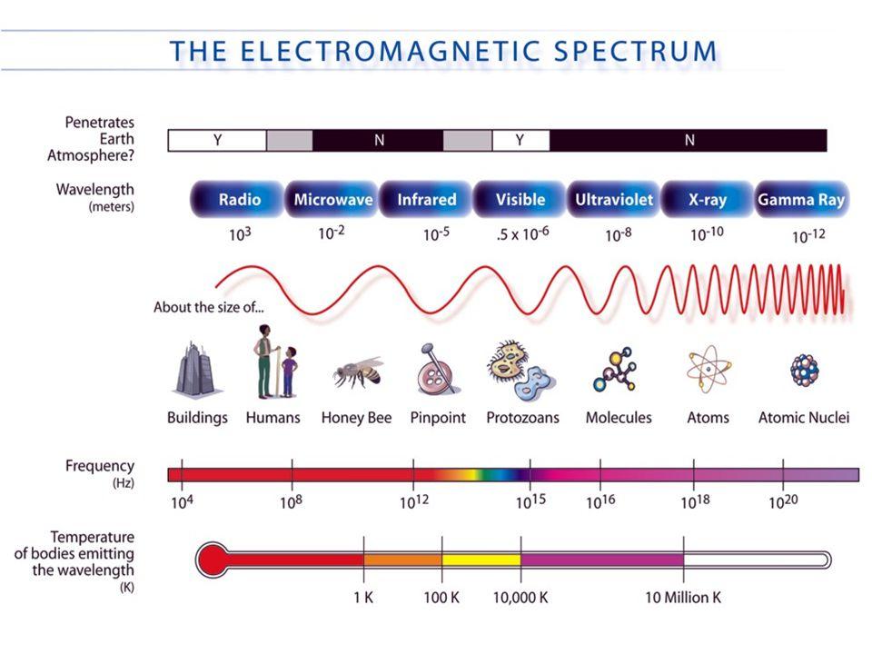 Visible Light Radar Microwaves Infrared Radio/TV Ultraviolet X-Rays Gamma Rays Low Long High Short RedOrangeYellowGreenBlueViolet Energy Low High