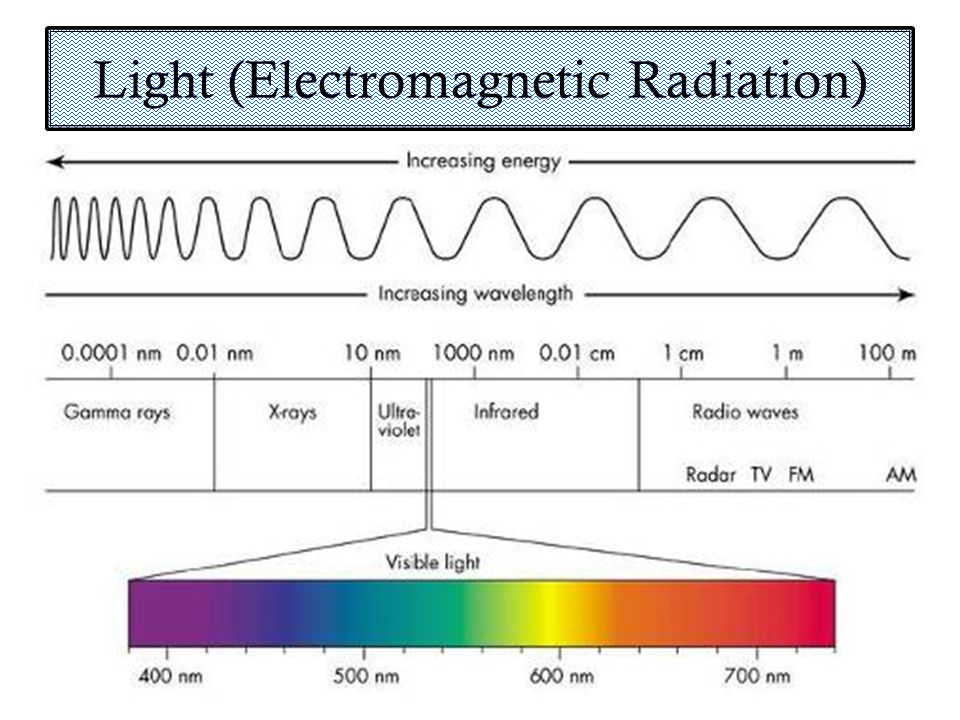 Spectroscopy Definition: a method of studying substances that are exposed to some sort of continuous exciting energy.