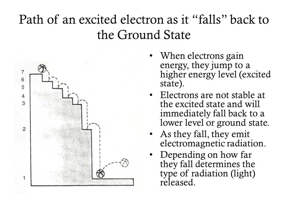 Bohr Model of Hydrogen Conclusion: *Unique line spectrum is due to quantized electron energies.