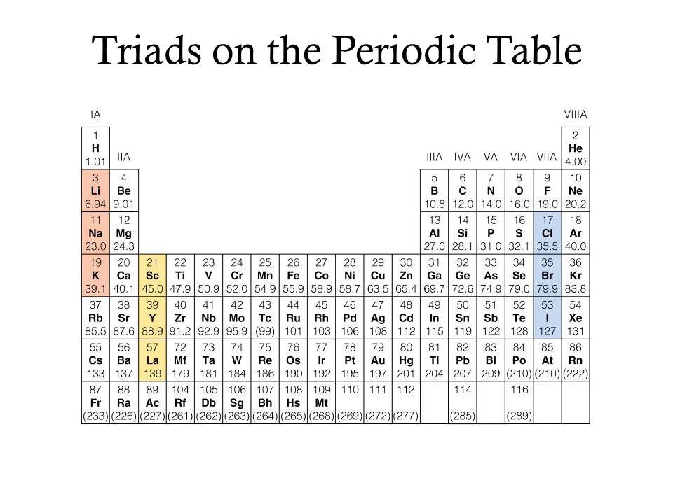 B.John Newlands : 1866 Arranged elements in order of increasing atomic mass.