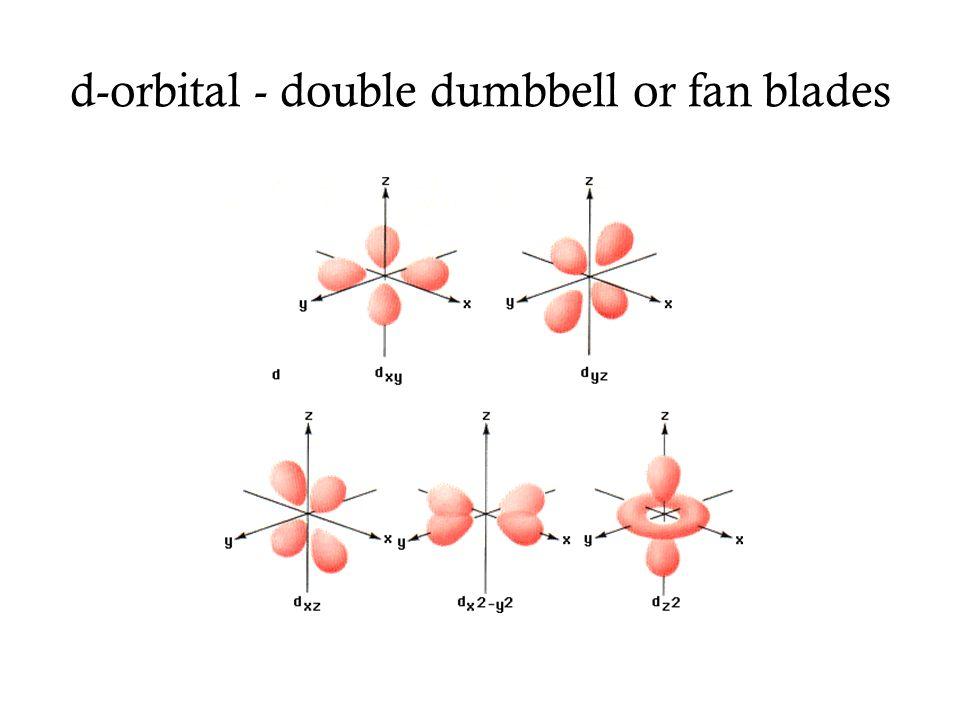 s,p and d orbitals For a more complete representation and presentation of atomic orbitals go to http://winter.group.shef.ac.uk/orbitron/ s orbital p orbitals d orbitals