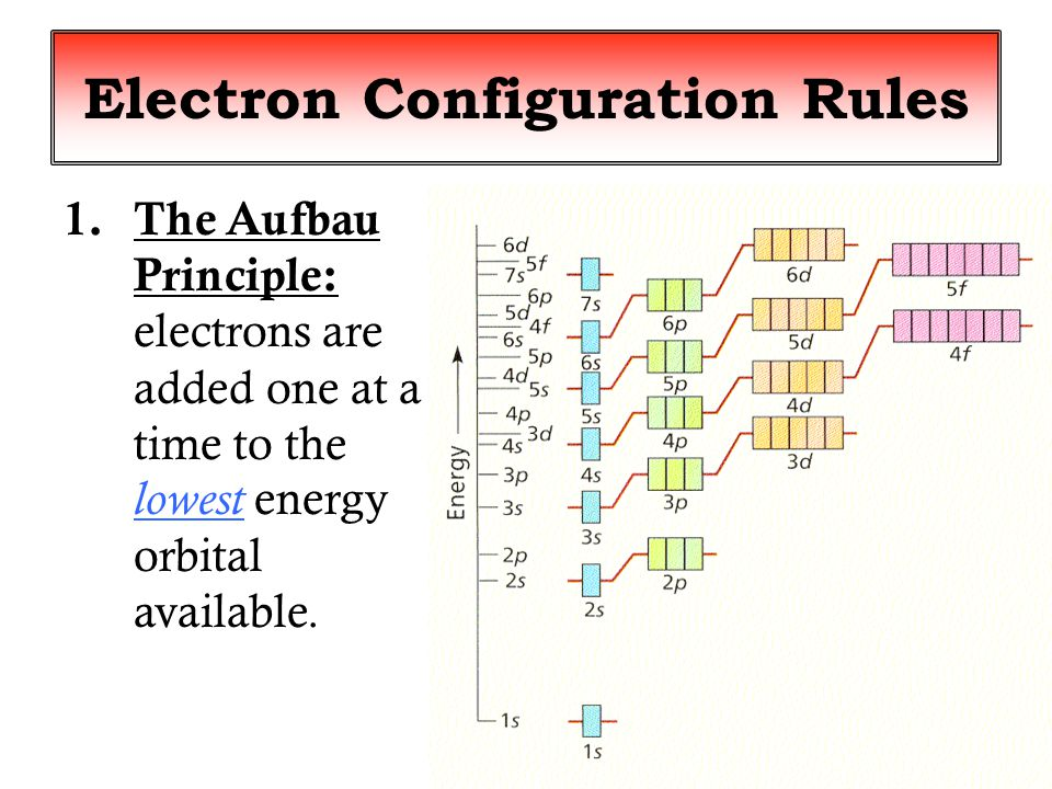 Pauli Exclusion Principle: 1.Each orbital can only hold 2 electrons.