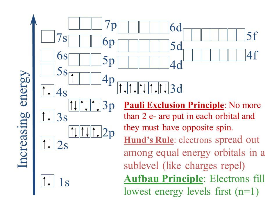 Electron Configuration Examples: Ex) electron configuration for Na: 1s 2 2s 2 2p 6 3s 1 Ex) orbital filling box diagram for Na: