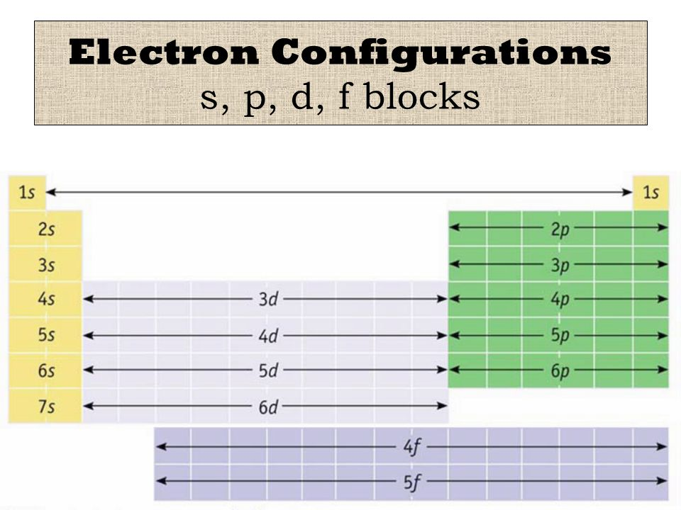 Electron Configurations 8 electrons Stable Octet : 8 electrons in the outer level is very stable (includes He) Ions – gain/lose electrons to achieve a stable octet Isoelectronic – same electron configuration Examples: N, O, F, Na, Mg, Al are isoelectronic with Ne – this is called an isoelectronic series Pseudoisoelectronic – same electron configuration but includes the d orbitals Fe +2 is pseudoisoelectronic with Ar