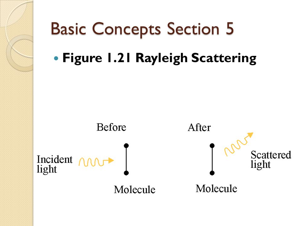 Basic Concepts Section 5 Figure 1.21 Rayleigh Scattering