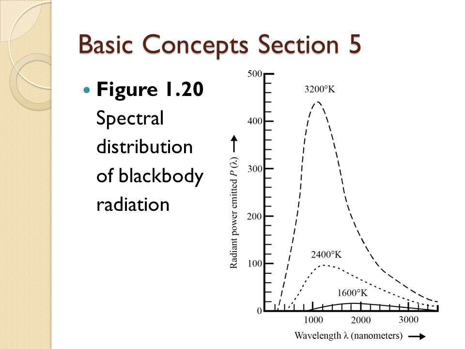 Basic Concepts Section 5 Figure 1.20 Spectral distribution of blackbody radiation