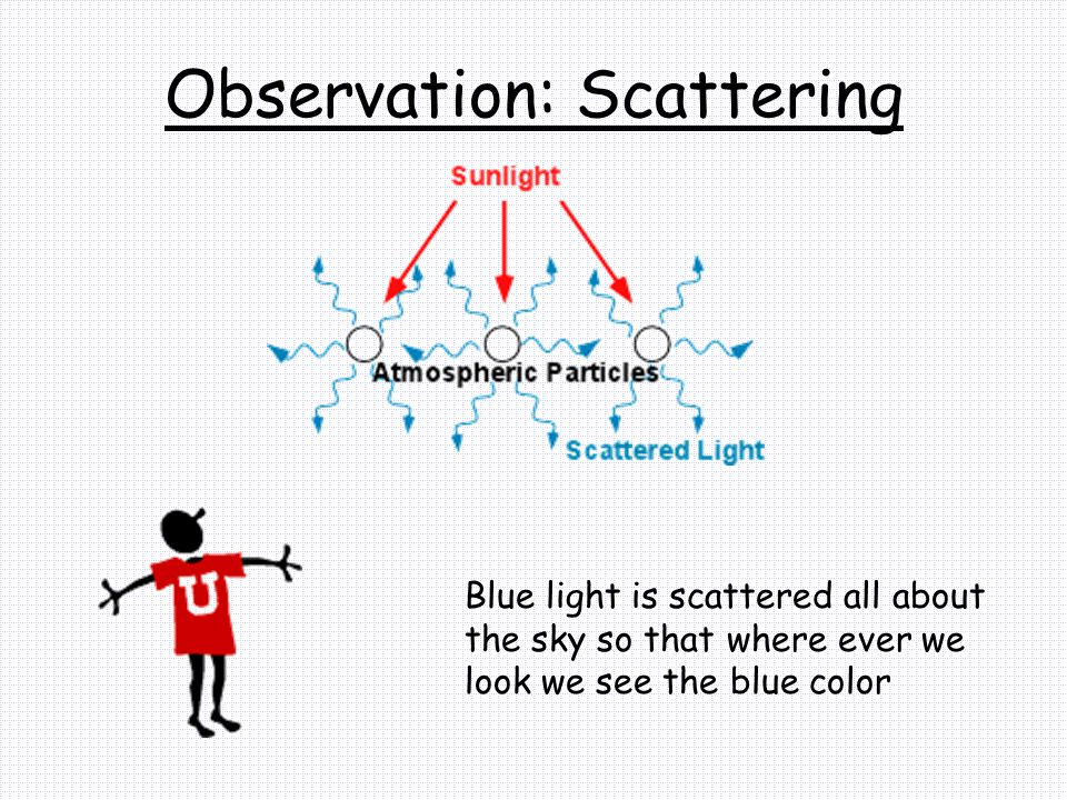 Observation: Scattering Blue light is scattered all about the sky so that where ever we look we see the blue color