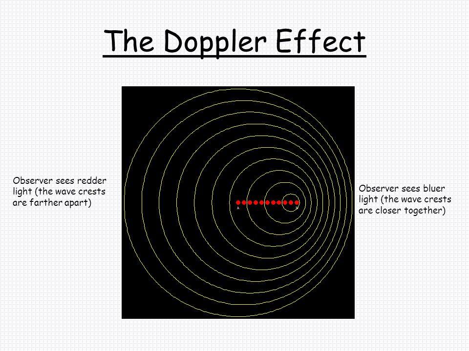 The Doppler Effect Observer sees redder light (the wave crests are farther apart) Observer sees bluer light (the wave crests are closer together)