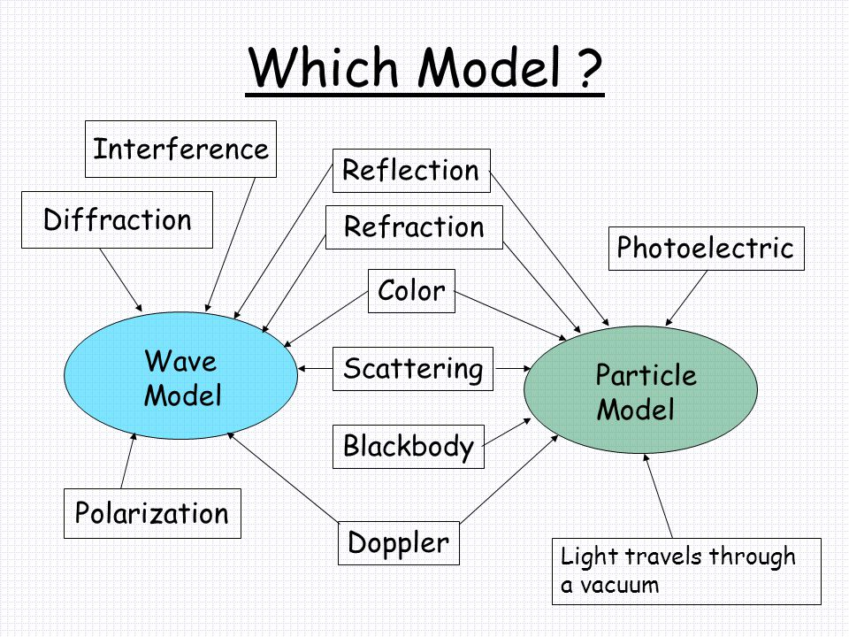 Which Model ? Wave Model Reflection Refraction Color Light travels through a vacuum Diffraction Polarization Scattering Particle Model Interference Bl