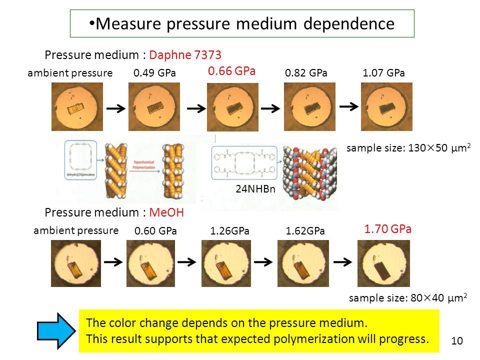 ambient pressure 0.49 GPa 0.66 GPa 0.82 GPa1.07 GPa Pressure medium : Daphne 7373 ambient pressure 1.26GPa1.62GPa 1.70 GPa 0.60 GPa Pressure medium : MeOH sample size: 130×50 μm 2 sample size: 80×40 μm 2 Measure pressure medium dependence The color change depends on the pressure medium.