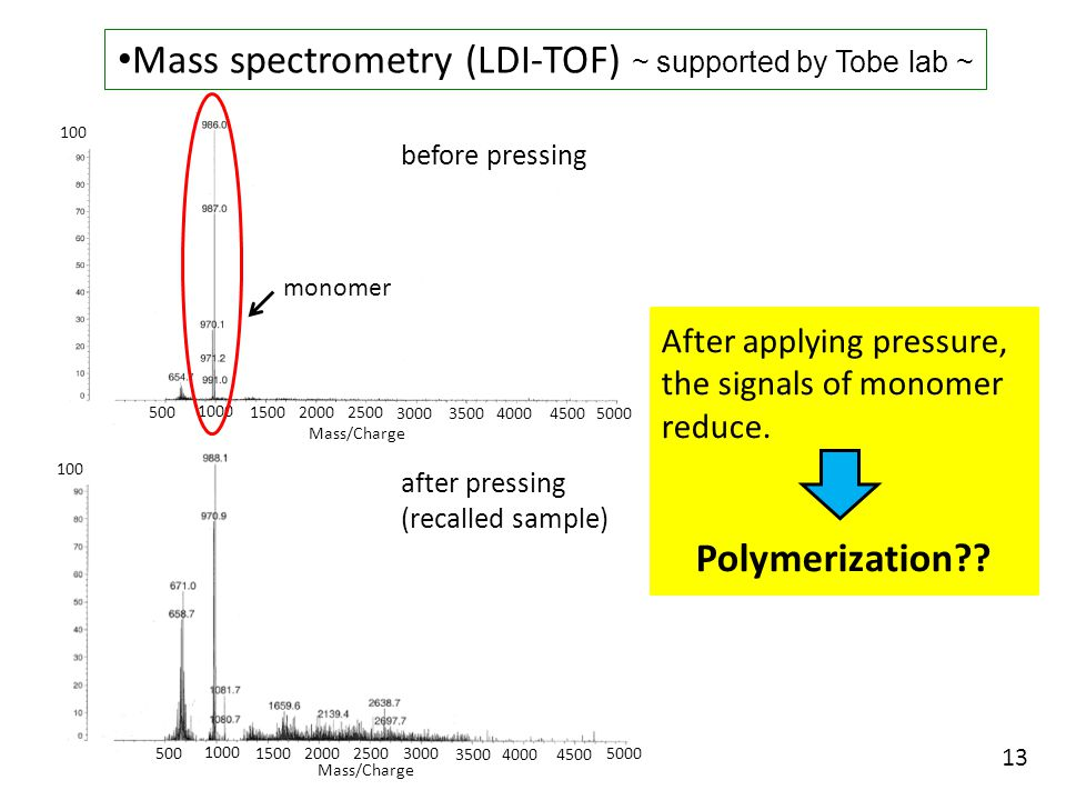 Mass spectrometry (LDI-TOF) ~ supported by Tobe lab ~ After applying pressure, the signals of monomer reduce.