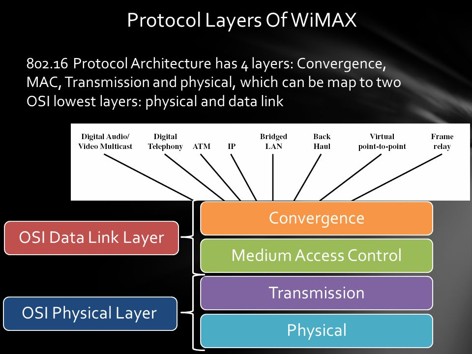 Protocol Layers Of WiMAX 802.16 Protocol Architecture has 4 layers: Convergence, MAC, Transmission and physical, which can be map to two OSI lowest layers: physical and data link ConvergenceMedium Access ControlTransmissionPhysicalOSI Data Link LayerOSI Physical Layer