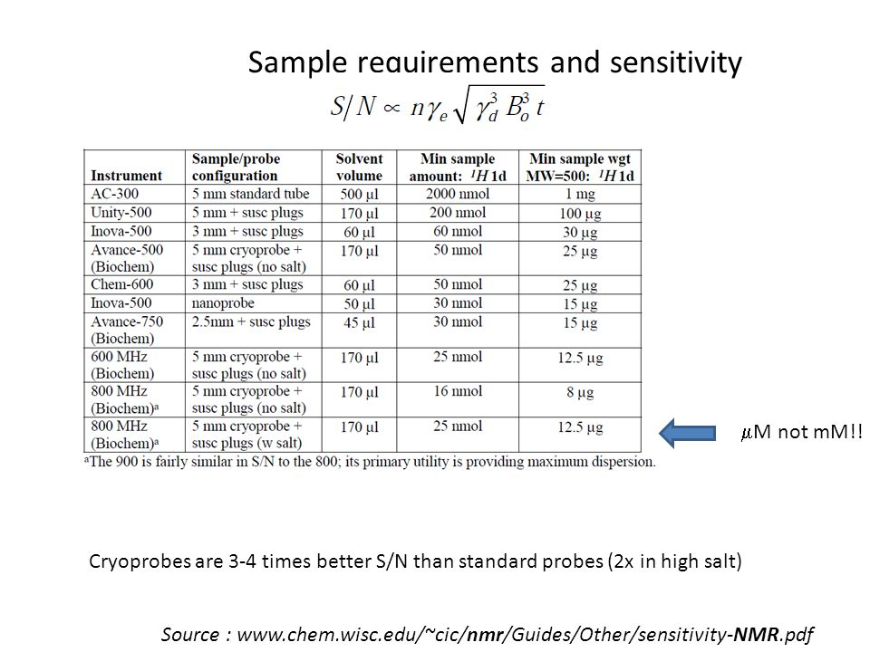 Sample requirements and sensitivity Cryoprobes are 3-4 times better S/N than standard probes (2x in high salt) Source : www.chem.wisc.edu/~cic/nmr/Gui