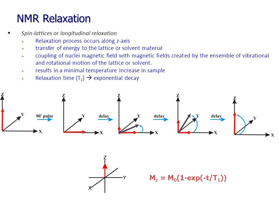  Spin-lattices or longitudinal relaxation  Relaxation process occurs along z-axis  transfer of energy to the lattice or solvent material  coupling