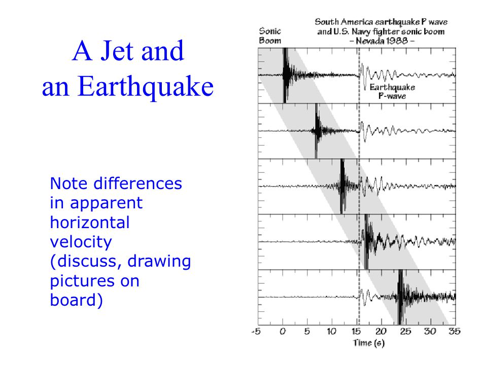 A Jet and an Earthquake Note differences in apparent horizontal velocity (discuss, drawing pictures on board)