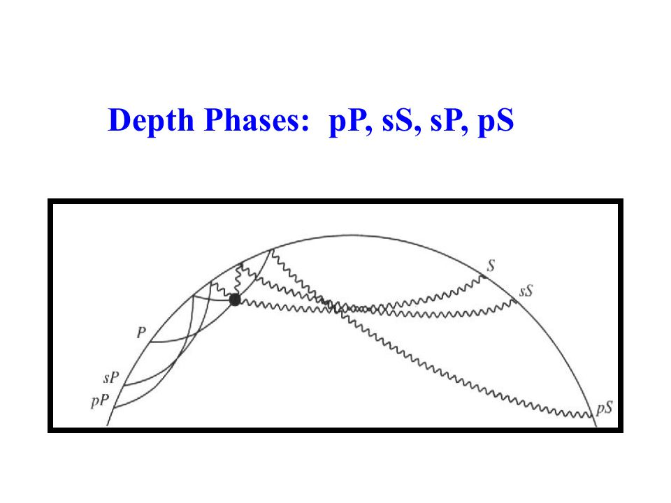 Depth Phases: pP, sS, sP, pS