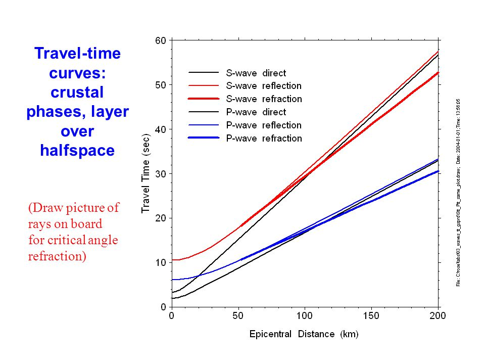 Travel-time curves: crustal phases, layer over halfspace (Draw picture of rays on board for critical angle refraction)