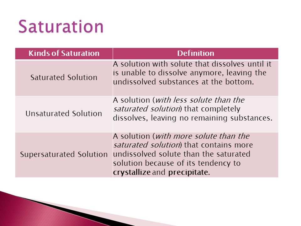 Kinds of SaturationDefinition Saturated Solution A solution with solute that dissolves until it is unable to dissolve anymore, leaving the undissolved