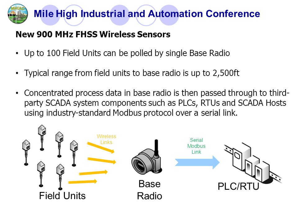 Mile High Industrial and Automation Conference New 900 MHz FHSS Wireless Sensors Up to 100 Field Units can be polled by single Base Radio Typical range from field units to base radio is up to 2,500ft Concentrated process data in base radio is then passed through to third- party SCADA system components such as PLCs, RTUs and SCADA Hosts using industry-standard Modbus protocol over a serial link.