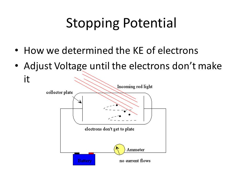 Stopping Potential How we determined the KE of electrons Adjust Voltage until the electrons don't make it